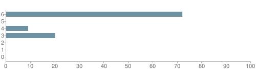 Chart?cht=bhs&chs=500x140&chbh=10&chco=6f92a3&chxt=x,y&chd=t:72,0,9,20,0,0,0&chm=t+72%,333333,0,0,10|t+0%,333333,0,1,10|t+9%,333333,0,2,10|t+20%,333333,0,3,10|t+0%,333333,0,4,10|t+0%,333333,0,5,10|t+0%,333333,0,6,10&chxl=1:|other|indian|hawaiian|asian|hispanic|black|white